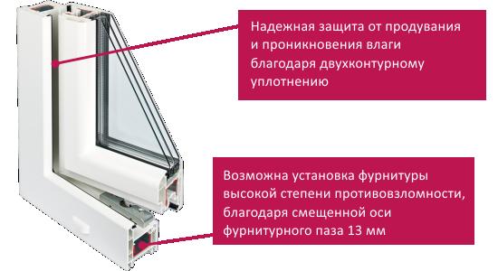 REHAU Euro-Design